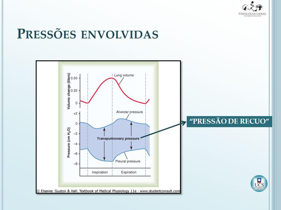 P RESSÕES ENVOLVIDAS PRESSÃO DE RECUO