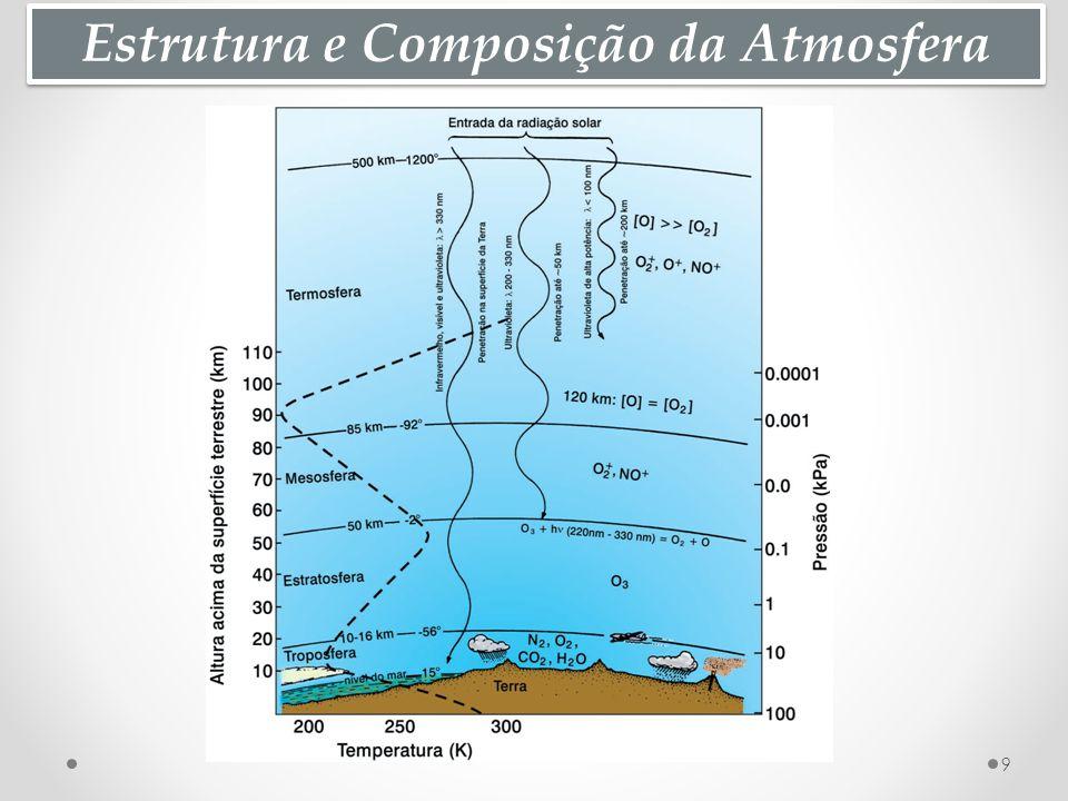 Estrutura e Composição da Atmosfera 9