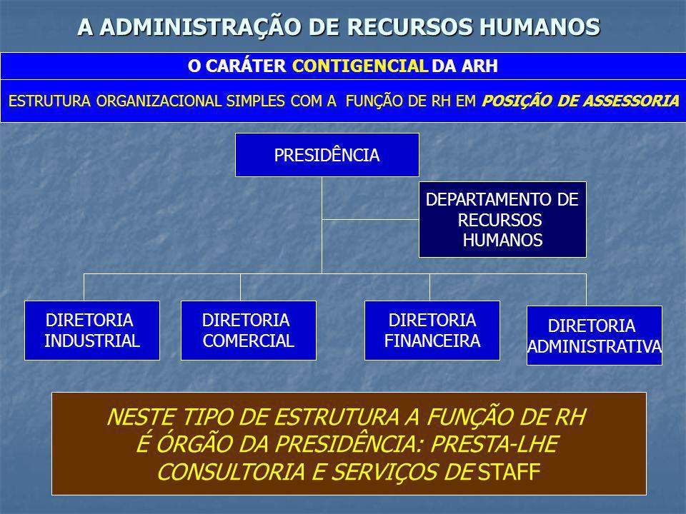 A ADMINISTRAÇÃO DE RECURSOS HUMANOS O CARÁTER CONTIGENCIAL DA ARH ESTRUTURA ORGANIZACIONAL SIMPLES COM A FUNÇÃO DE RH EM POSIÇÃO DE ASSESSORIA PRESIDÊ