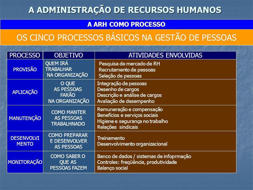 A ADMINISTRAÇÃO DE RECURSOS HUMANOS A ARH COMO PROCESSO OS CINCO PROCESSOS BÁSICOS NA GESTÃO DE PESSOAS PROCESSOOBJETIVOATIVIDADES ENVOLVIDAS PROVISÃO
