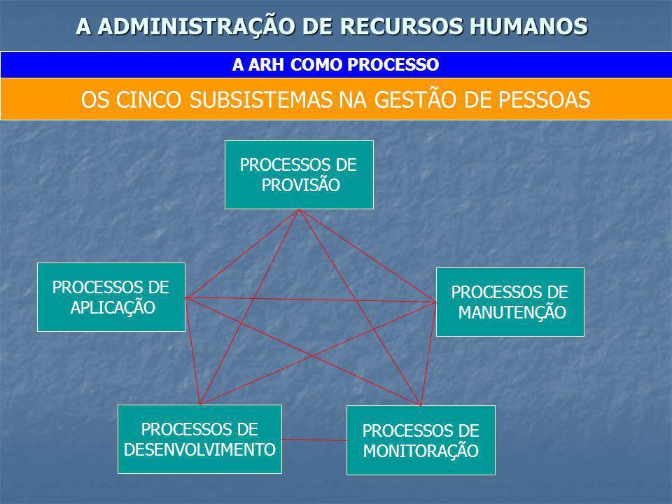 A ADMINISTRAÇÃO DE RECURSOS HUMANOS A ARH COMO PROCESSO OS CINCO SUBSISTEMAS NA GESTÃO DE PESSOAS PROCESSOS DE MONITORAÇÃO PROCESSOS DE PROVISÃO PROCE
