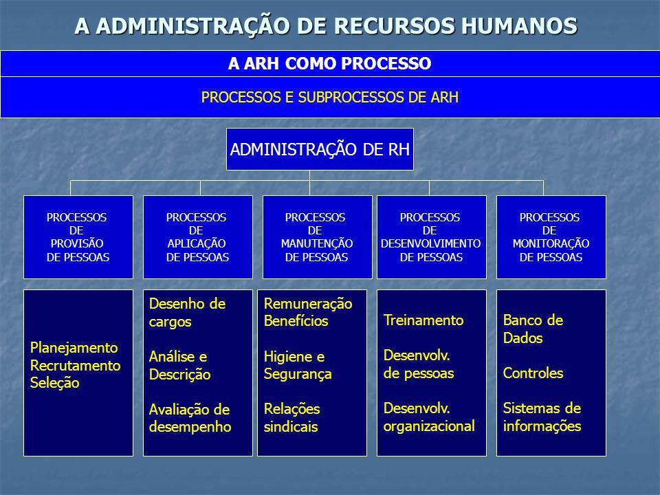 A ADMINISTRAÇÃO DE RECURSOS HUMANOS A ARH COMO PROCESSO PROCESSOS E SUBPROCESSOS DE ARH ADMINISTRAÇÃO DE RH PROCESSOS DE PROVISÃO DE PESSOAS PROCESSOS