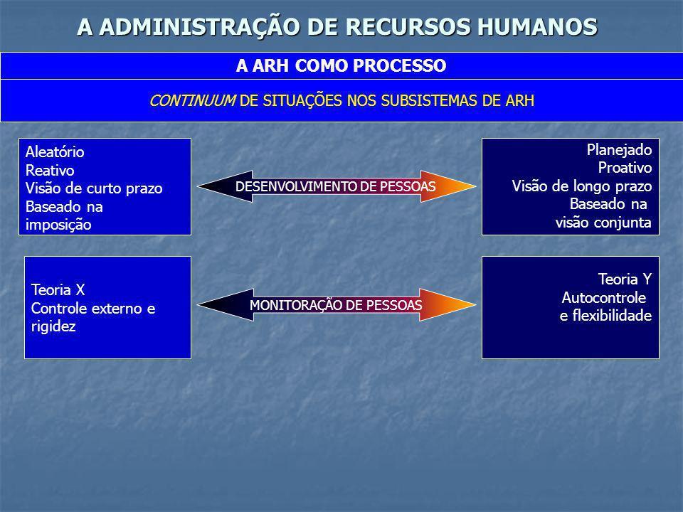 A ADMINISTRAÇÃO DE RECURSOS HUMANOS A ARH COMO PROCESSO CONTINUUM DE SITUAÇÕES NOS SUBSISTEMAS DE ARH Aleatório Reativo Visão de curto prazo Baseado n