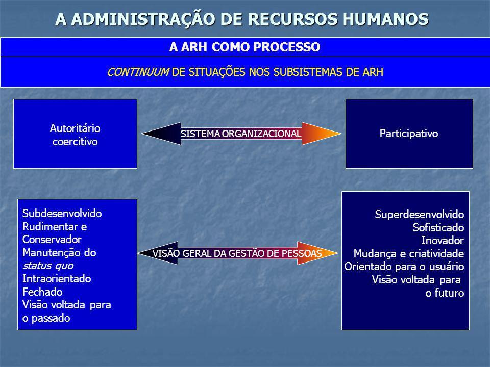 A ADMINISTRAÇÃO DE RECURSOS HUMANOS A ARH COMO PROCESSO CONTINUUM DE SITUAÇÕES NOS SUBSISTEMAS DE ARH Autoritário coercitivo Participativo Subdesenvol