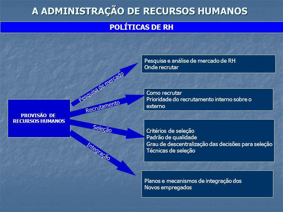 A ADMINISTRAÇÃO DE RECURSOS HUMANOS POLÍTICAS DE RH PROVISÃO DE RECURSOS HUMANOS Pesquisa de mercado Pesquisa e análise de mercado de RH Onde recrutar