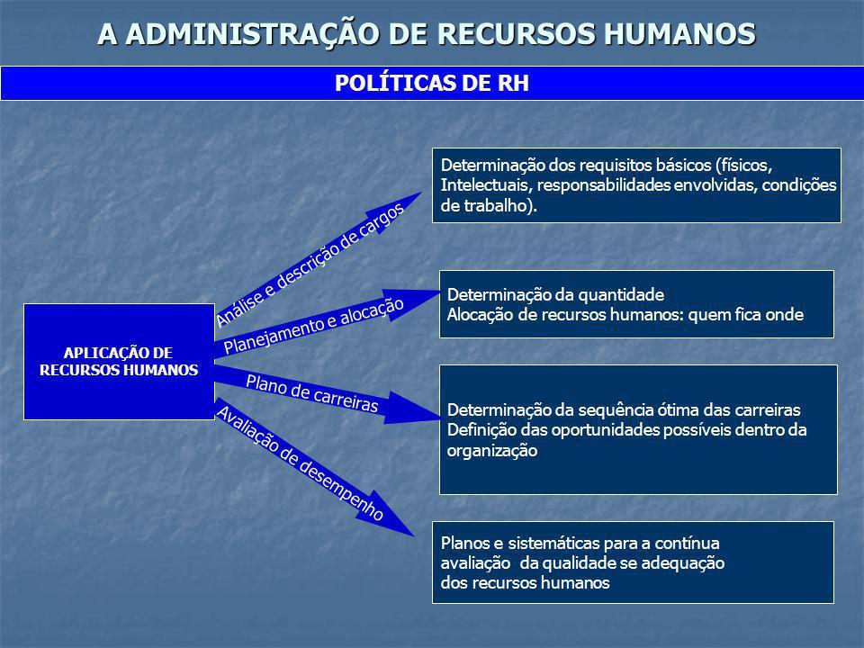 A ADMINISTRAÇÃO DE RECURSOS HUMANOS POLÍTICAS DE RH APLICAÇÃO DE RECURSOS HUMANOS Análise e descrição de cargos Determinação dos requisitos básicos (f