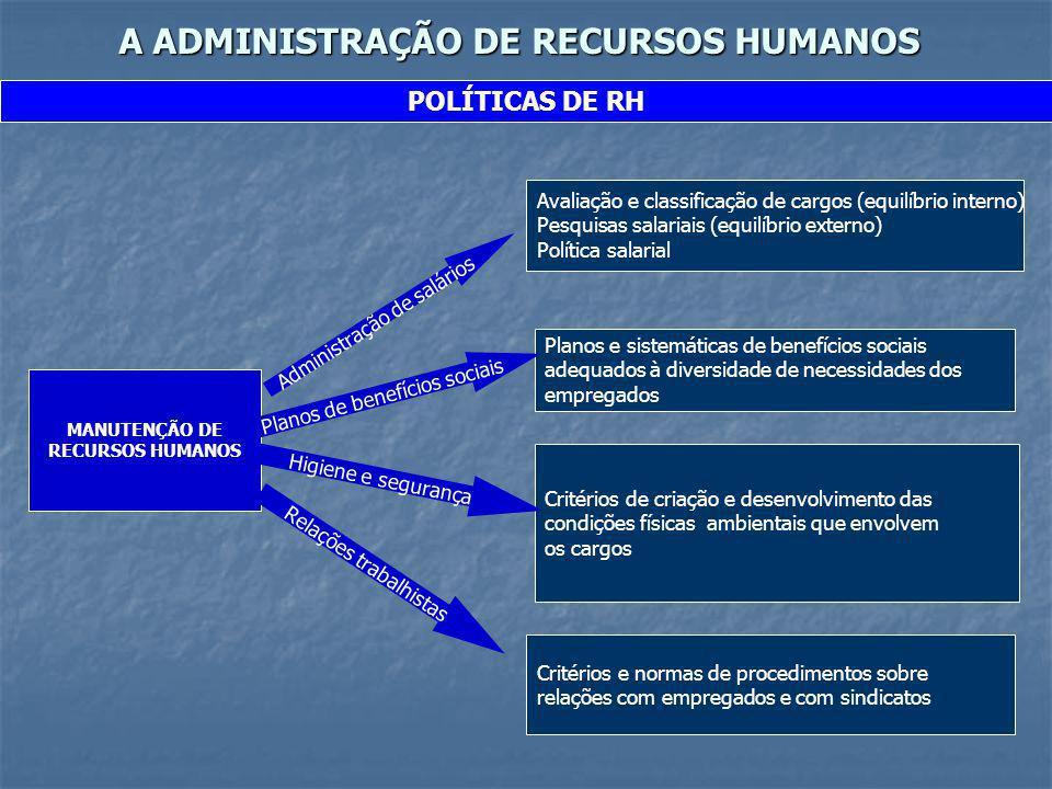 A ADMINISTRAÇÃO DE RECURSOS HUMANOS POLÍTICAS DE RH MANUTENÇÃO DE RECURSOS HUMANOS Administração de salários Avaliação e classificação de cargos (equi