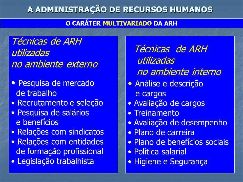 A ADMINISTRAÇÃO DE RECURSOS HUMANOS O CARÁTER MULTIVARIADO DA ARH Técnicas de ARH utilizadas no ambiente externo Pesquisa de mercado de trabalho Recru