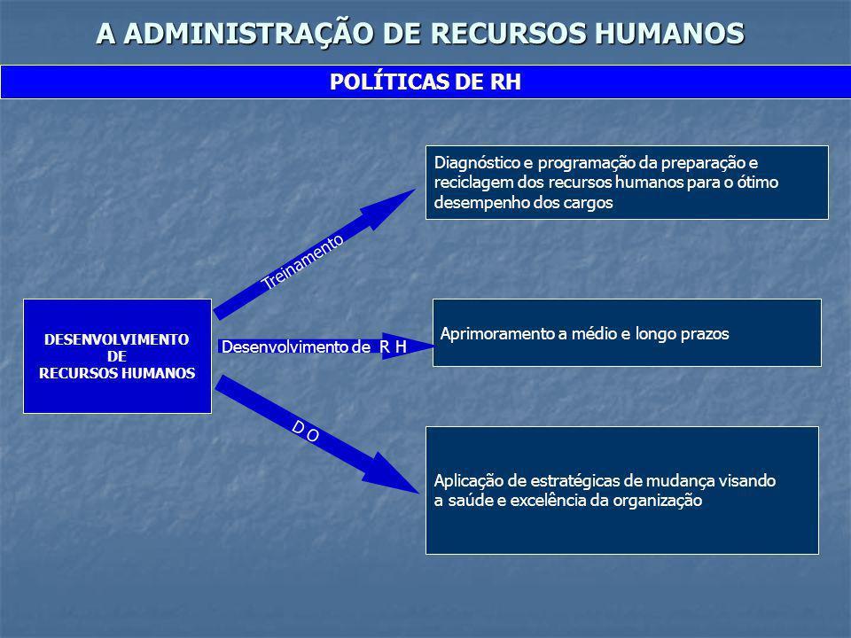 A ADMINISTRAÇÃO DE RECURSOS HUMANOS POLÍTICAS DE RH DESENVOLVIMENTO DE RECURSOS HUMANOS Treinamento Diagnóstico e programação da preparação e reciclag