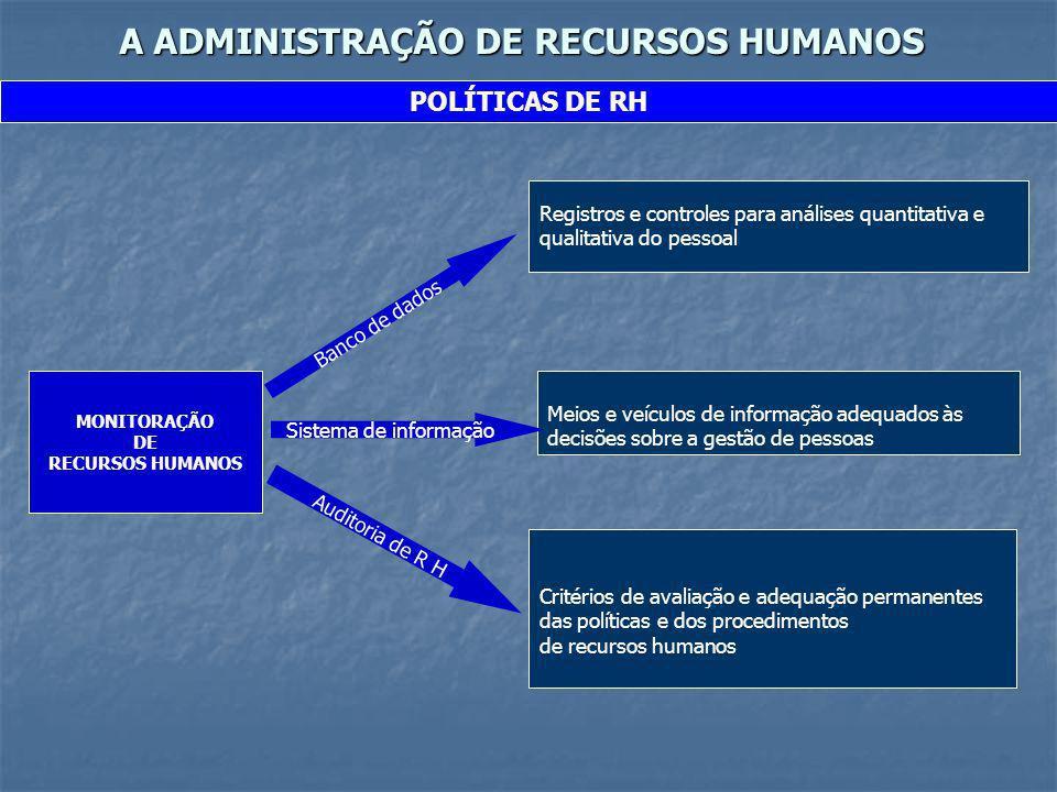 A ADMINISTRAÇÃO DE RECURSOS HUMANOS POLÍTICAS DE RH MONITORAÇÃO DE RECURSOS HUMANOS Banco de dados Registros e controles para análises quantitativa e