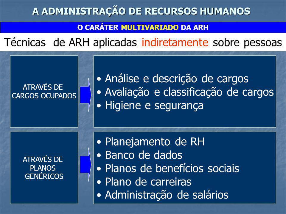 A ADMINISTRAÇÃO DE RECURSOS HUMANOS O CARÁTER MULTIVARIADO DA ARH Os diversos níveis de referência da ARH MACRO AMBIENTE MERCADO DE TRABALHO ORGANIZAÇÃO DEPARTAMENTO SEÇÃO CARGO I N D I V Í D U O