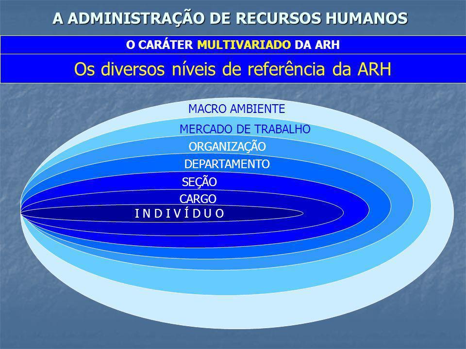 A ADMINISTRAÇÃO DE RECURSOS HUMANOS O CARÁTER MULTIVARIADO DA ARH Os diversos níveis de referência da ARH MACRO AMBIENTE MERCADO DE TRABALHO ORGANIZAÇ