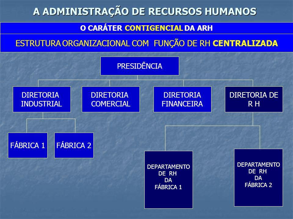 A ADMINISTRAÇÃO DE RECURSOS HUMANOS O CARÁTER CONTIGENCIAL DA ARH ESTRUTURA ORGANIZACIONAL COM FUNÇÃO DE RH DESCENTRALIZADA PRESIDÊNCIA DIRETORIA INDUSTRIAL DIRETORIA COMERCIAL DIRETORIA FINANCEIRA DIRETORIA DE R H FÁBRICA 1FÁBRICA 2 DEPARTAMENTO DE RH DA FÁBRICA 1 DEPARTAMENTO DE RH DA FÁBRICA 2
