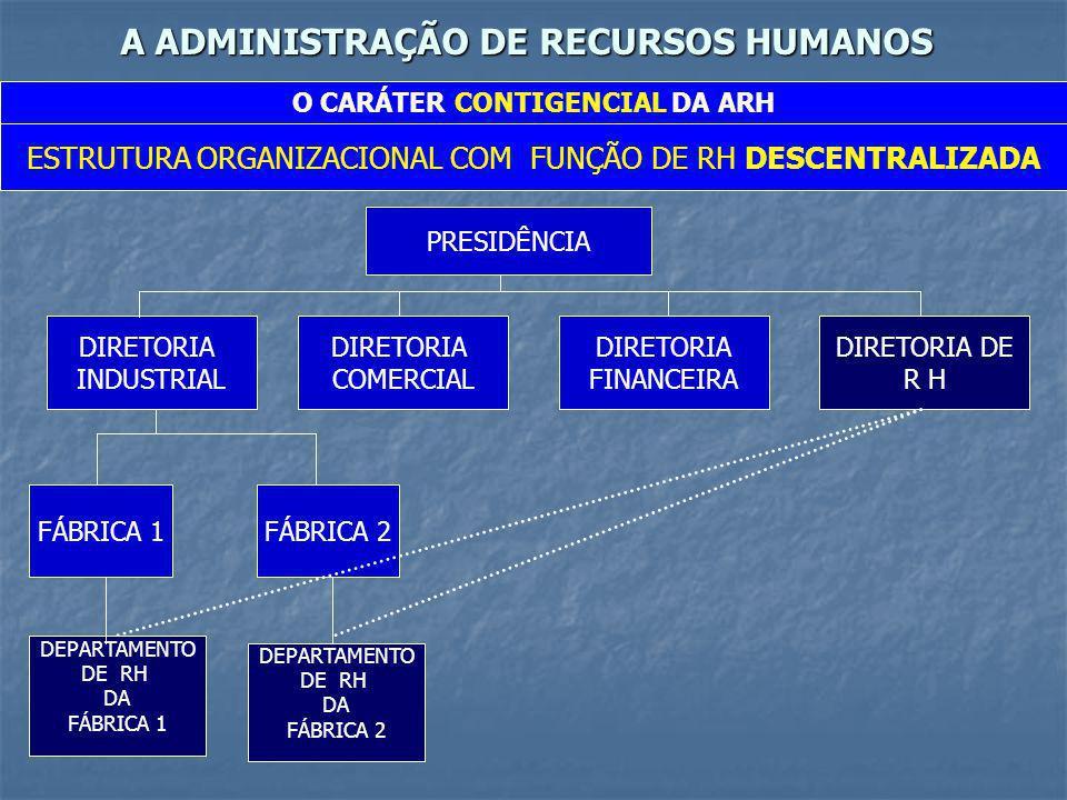 A ADMINISTRAÇÃO DE RECURSOS HUMANOS O CARÁTER CONTIGENCIAL DA ARH ESTRUTURA ORGANIZACIONAL SIMPLES COM A FUNÇÃO DE RH EM NÍVEL INSTITUCIONAL PRESIDÊNCIA DIRETORIA INDUSTRIAL DIRETORIA COMERCIAL DIRETORIA FINANCEIRA DIRETORIA DE R H NESTE TIPO DE ESTRUTURA A FUNÇÃO DE RH TEM NÍVEL SUPERIOR DE DECISÃO