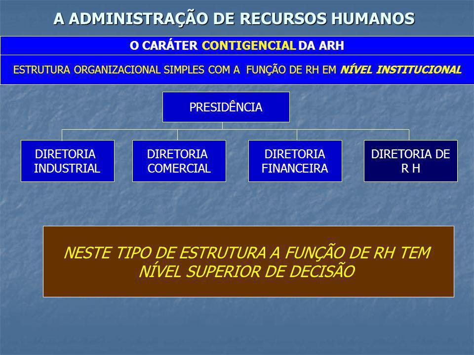 A ADMINISTRAÇÃO DE RECURSOS HUMANOS O CARÁTER CONTIGENCIAL DA ARH ESTRUTURA ORGANIZACIONAL SIMPLES COM A FUNÇÃO DE RH EM NÍVEL INTERMEDIÁRIO PRESIDÊNCIA DIRETORIA INDUSTRIAL DIRETORIA COMERCIAL DIRETORIA FINANCEIRA DIRETORIA ADMINISTRATIVA NESTE TIPO DE ESTRUTURA A FUNÇÃO DE RH REPORTA-SE A UM NÍVEL SUPERIOR ESTRANHO ÀS SUAS FUNÇÕES DEPARTAMENTO DE RECURSOS HUMANOS