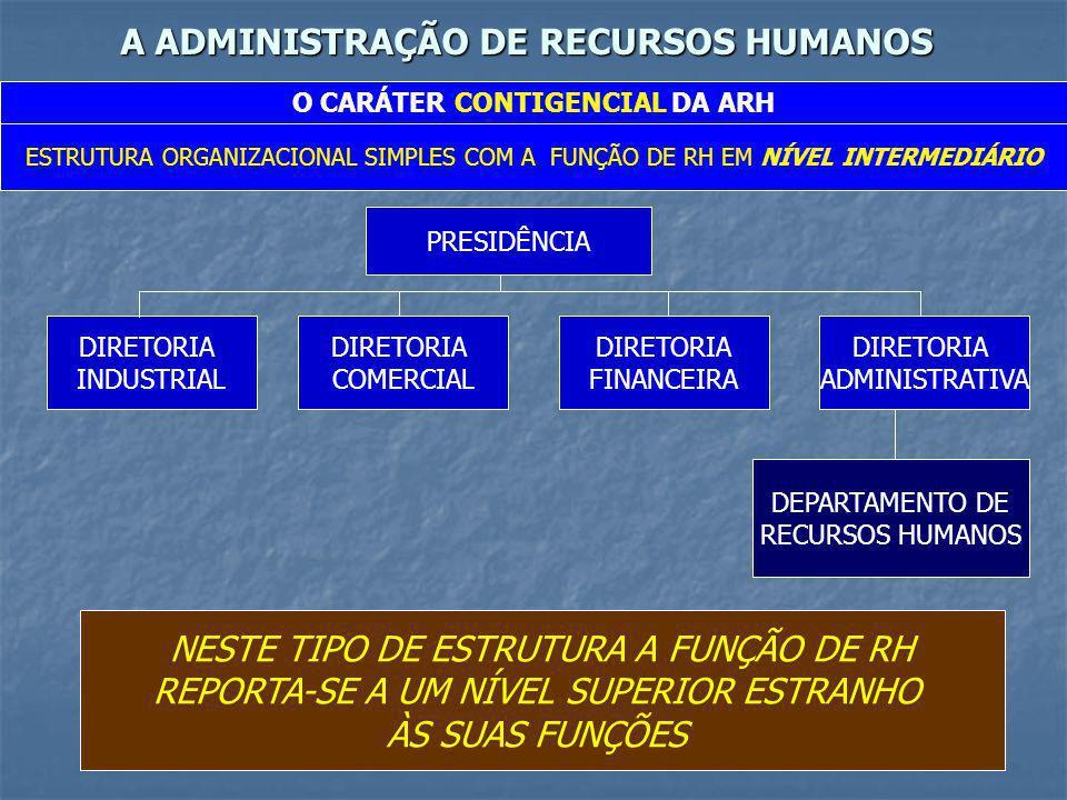 A ADMINISTRAÇÃO DE RECURSOS HUMANOS O CARÁTER CONTIGENCIAL DA ARH ESTRUTURA ORGANIZACIONAL SIMPLES COM A FUNÇÃO DE RH EM POSIÇÃO DE ASSESSORIA PRESIDÊNCIA DIRETORIA INDUSTRIAL DIRETORIA COMERCIAL DIRETORIA FINANCEIRA DIRETORIA ADMINISTRATIVA NESTE TIPO DE ESTRUTURA A FUNÇÃO DE RH É ÓRGÃO DA PRESIDÊNCIA: PRESTA-LHE CONSULTORIA E SERVIÇOS DE STAFF DEPARTAMENTO DE RECURSOS HUMANOS