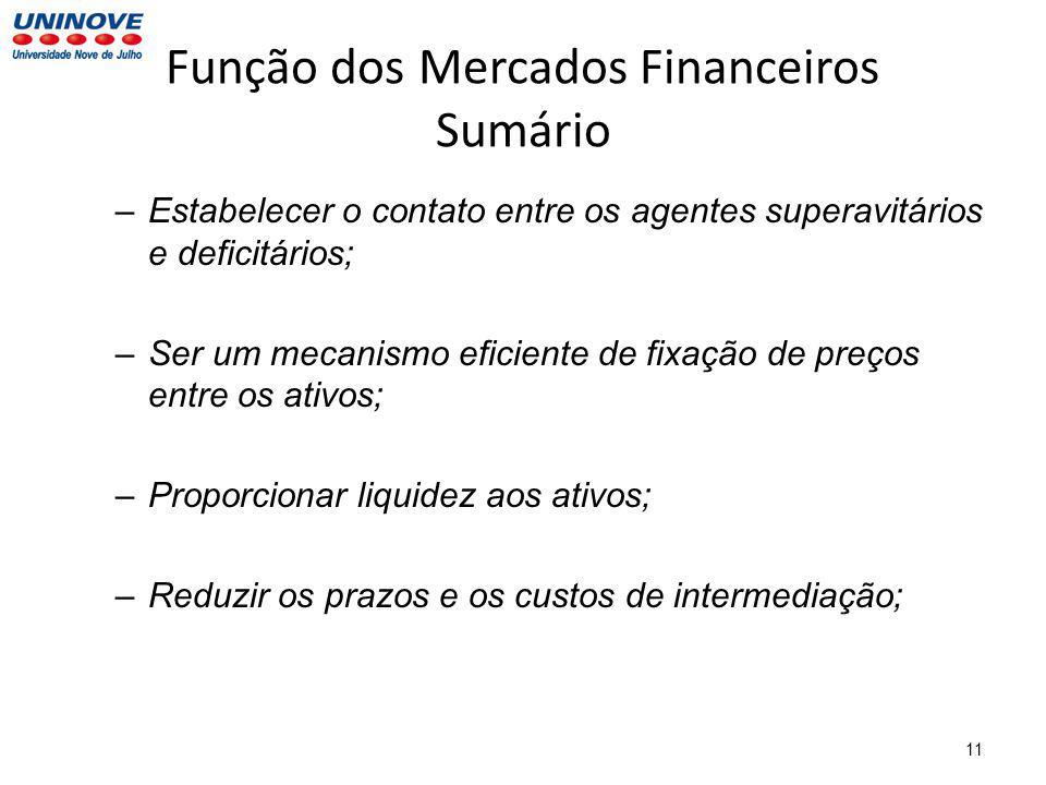 11 Função dos Mercados Financeiros Sumário –Estabelecer o contato entre os agentes superavitários e deficitários; –Ser um mecanismo eficiente de fixação de preços entre os ativos; –Proporcionar liquidez aos ativos; –Reduzir os prazos e os custos de intermediação;