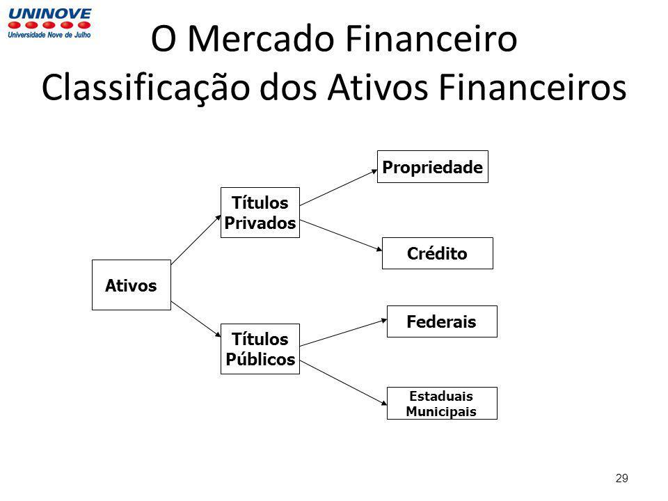 29 O Mercado Financeiro Classificação dos Ativos Financeiros Ativos Títulos Privados Títulos Públicos Propriedade Crédito Federais Estaduais Municipais