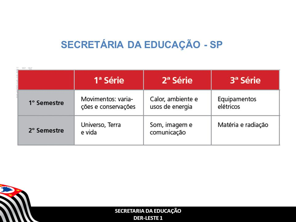 SECRETARIA DA EDUCAÇÃO DER-LESTE 1 SECRETÁRIA DA EDUCAÇÃO - SP