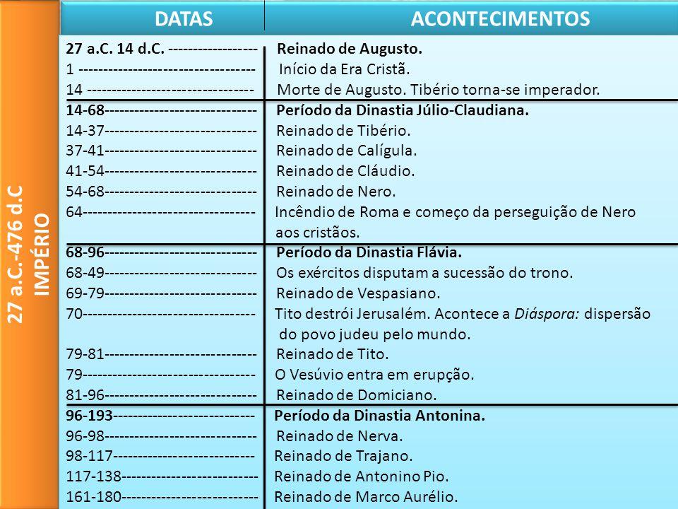 27 a.C.-476 d.C IMPÉRIO 27 a.C.-476 d.C IMPÉRIO DATAS ACONTECIMENTOS 27 a.C. 14 d.C. ------------------ Reinado de Augusto. 1 ------------------------