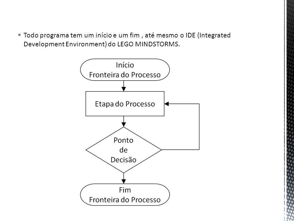 Todo programa tem um início e um fim, até mesmo o IDE (Integrated Development Environment) do LEGO MINDSTORMS.