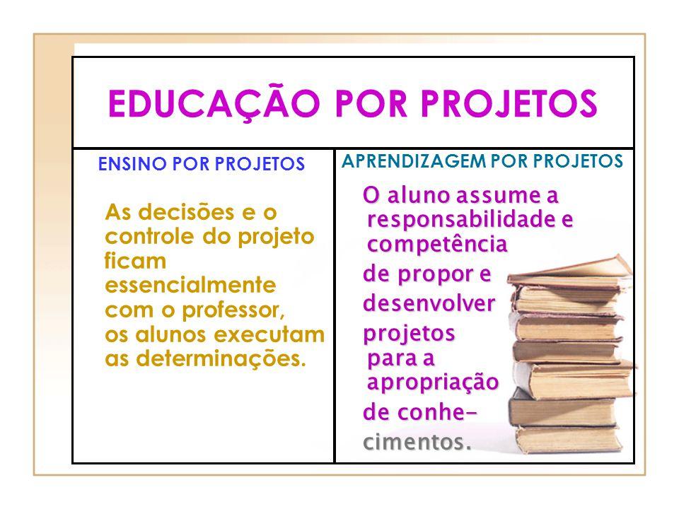 EDUCAÇÃO POR PROJETOS ENSINO POR PROJETOS As decisões e o controle do projeto ficam essencialmente com o professor, os alunos executam as determinaçõe