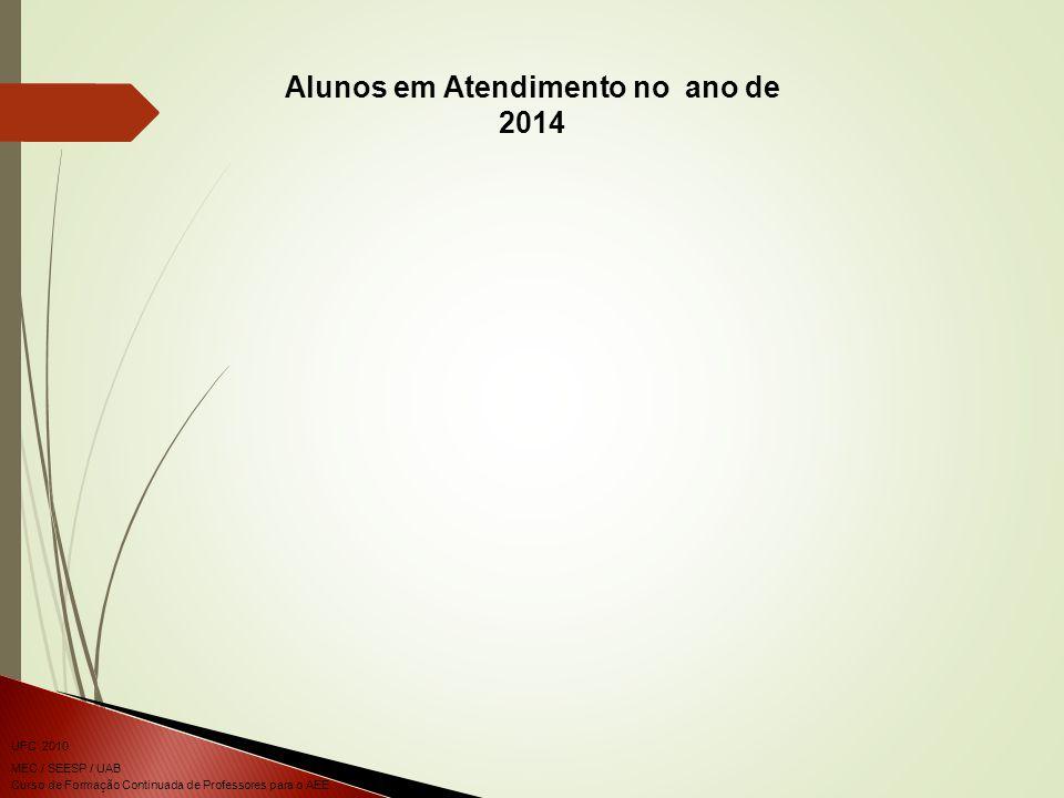 Curso de Formação Continuada de Professores para o AEE UFC 2010 MEC / SEESP / UAB Alunos em Atendimento no ano de 2014