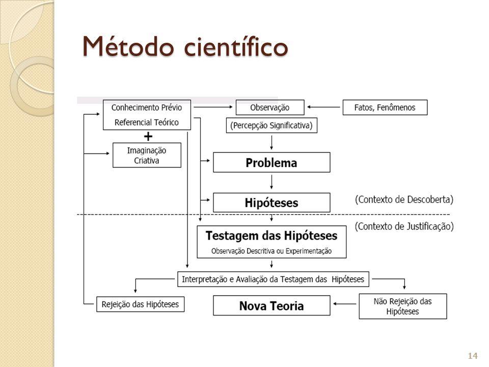 14 Método científico