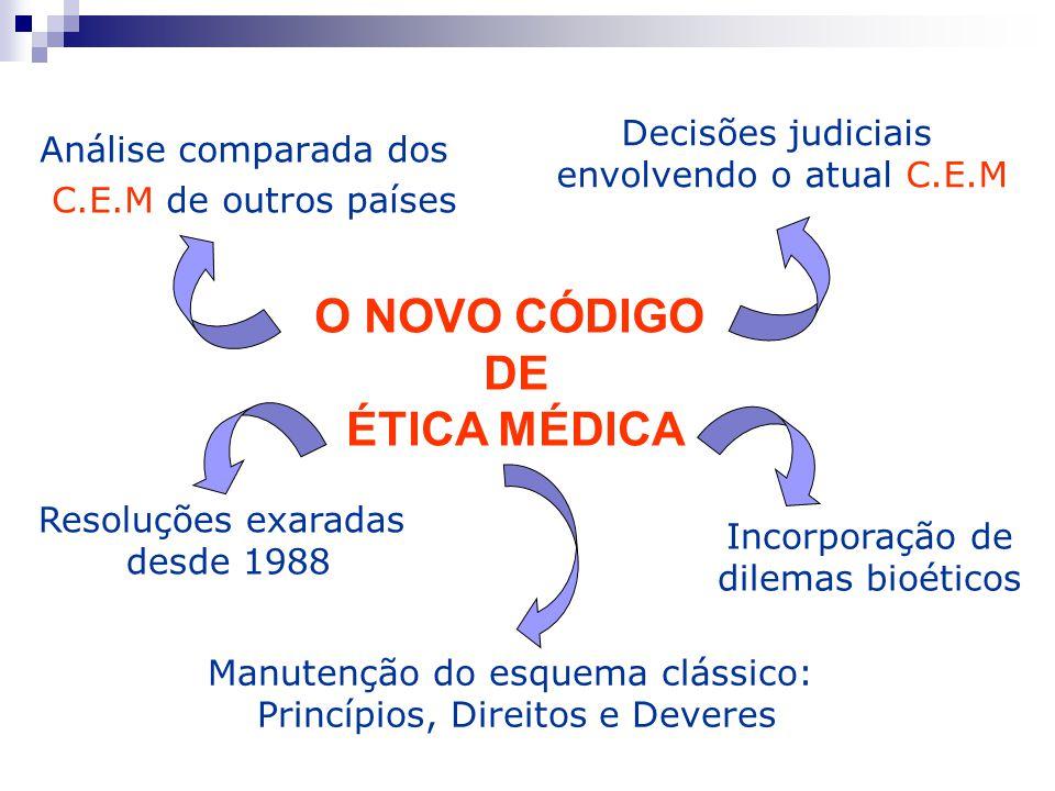 Análise comparada dos C.E.M de outros países Resoluções exaradas desde 1988 Decisões judiciais envolvendo o atual C.E.M Incorporação de dilemas bioéti