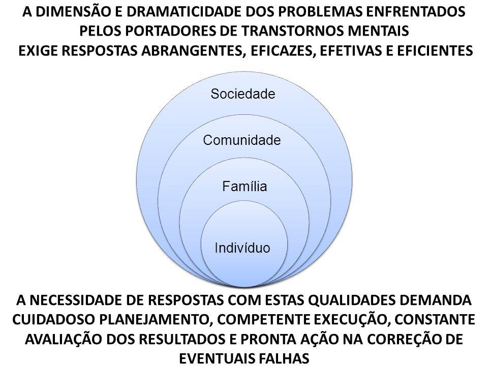A DIMENSÃO E DRAMATICIDADE DOS PROBLEMAS ENFRENTADOS PELOS PORTADORES DE TRANSTORNOS MENTAIS EXIGE RESPOSTAS ABRANGENTES, EFICAZES, EFETIVAS E EFICIENTES A NECESSIDADE DE RESPOSTAS COM ESTAS QUALIDADES DEMANDA CUIDADOSO PLANEJAMENTO, COMPETENTE EXECUÇÃO, CONSTANTE AVALIAÇÃO DOS RESULTADOS E PRONTA AÇÃO NA CORREÇÃO DE EVENTUAIS FALHAS Indivíduo Família Comunidade Sociedade