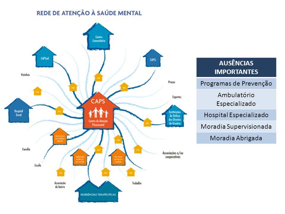 AUSÊNCIAS IMPORTANTES Programas de Prevenção Ambulatório Especializado Hospital Especializado Moradia Supervisionada Moradia Abrigada