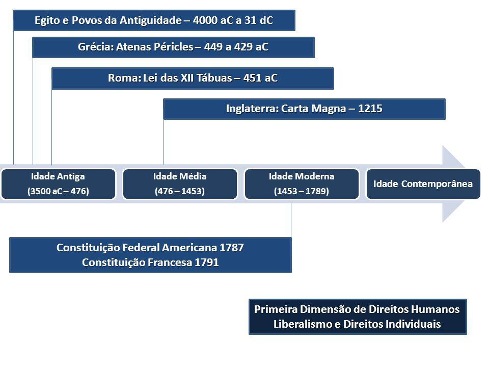Idade Antiga (3500 aC – 476) Idade Média (476 – 1453) Idade Moderna (1453 – 1789) Idade Contemporânea Egito e Povos da Antiguidade – 4000 aC a 31 dC G