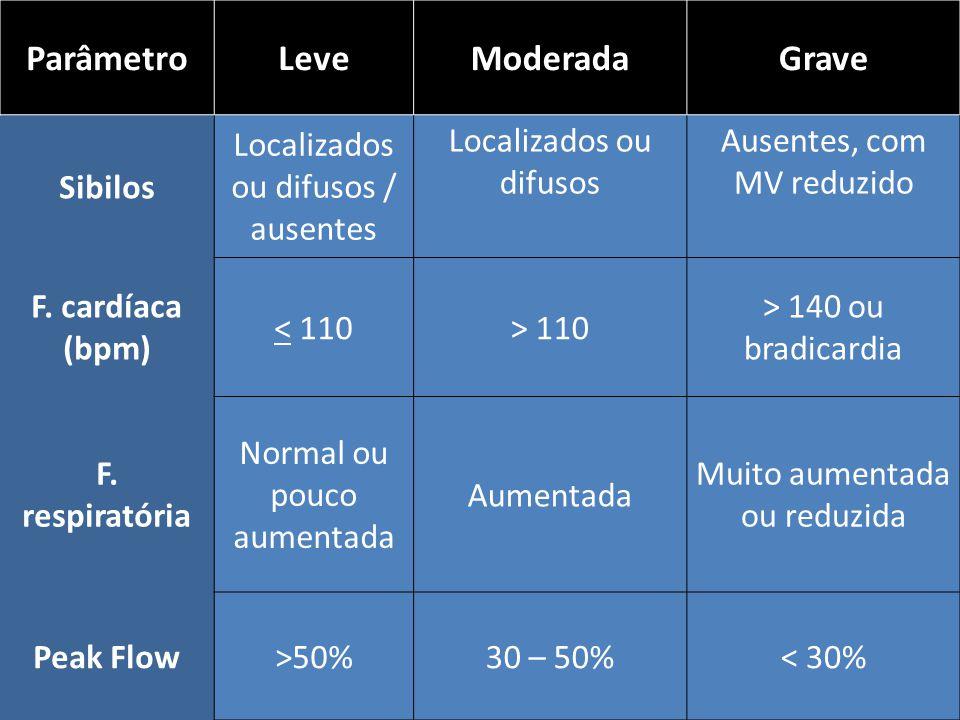 ParâmetroLeveModeradaGrave Sibilos Localizados ou difusos / ausentes Localizados ou difusos Ausentes, com MV reduzido F. cardíaca (bpm) < 110> 110 > 1