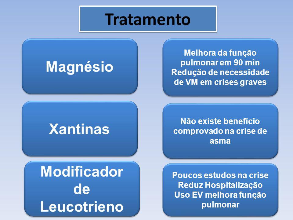 Tratamento Xantinas Magnésio Não existe benefício comprovado na crise de asma Melhora da função pulmonar em 90 min Redução de necessidade de VM em cri