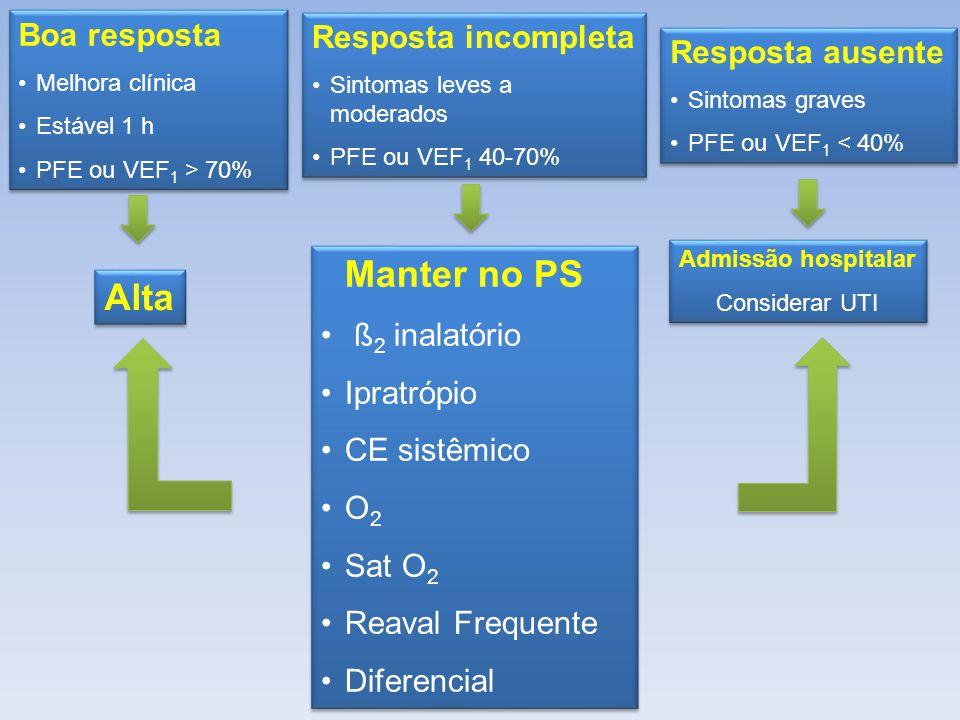 Boa resposta Melhora clínica Estável 1 h PFE ou VEF 1 > 70% Boa resposta Melhora clínica Estável 1 h PFE ou VEF 1 > 70% Resposta incompleta Sintomas leves a moderados PFE ou VEF 1 40-70% Resposta incompleta Sintomas leves a moderados PFE ou VEF 1 40-70% Resposta ausente Sintomas graves PFE ou VEF 1 < 40% Resposta ausente Sintomas graves PFE ou VEF 1 < 40% Alta Manter no PS ß 2 inalatório Ipratrópio CE sistêmico O 2 Sat O 2 Reaval Frequente Diferencial Manter no PS ß 2 inalatório Ipratrópio CE sistêmico O 2 Sat O 2 Reaval Frequente Diferencial Admissão hospitalar Considerar UTI Admissão hospitalar Considerar UTI