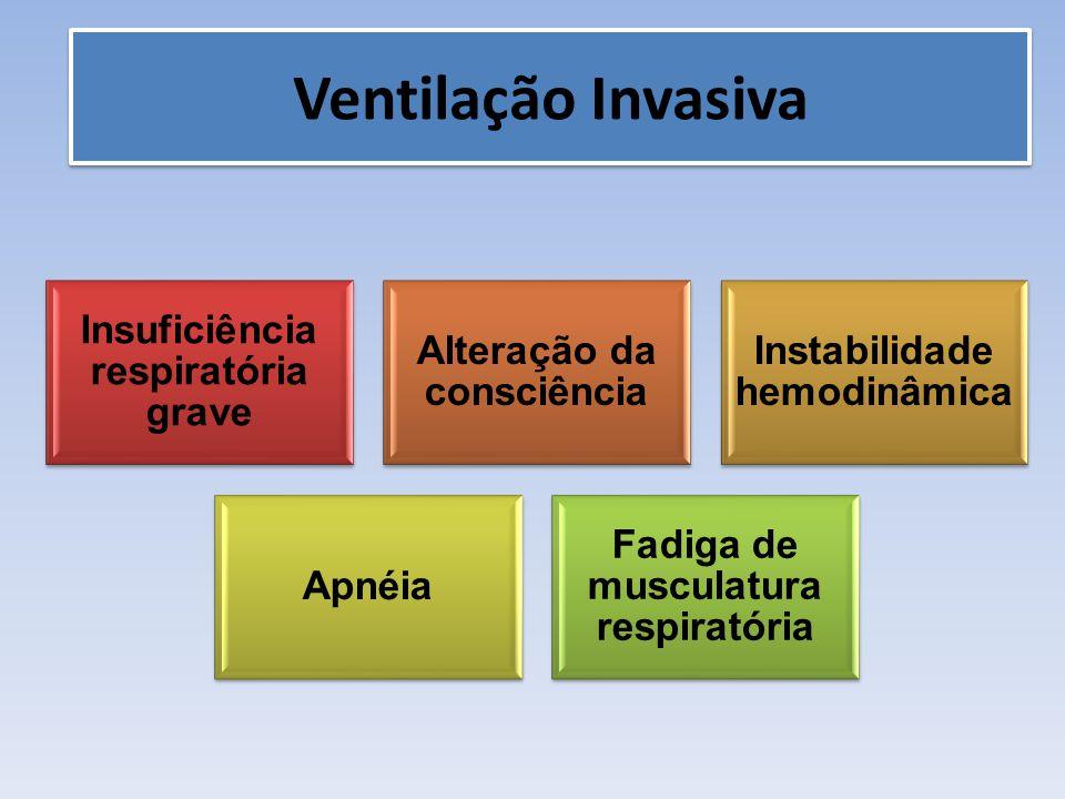 Insuficiência respiratória grave Alteração da consciência Instabilidade hemodinâmica Apnéia Fadiga de musculatura respiratória Ventilação Invasiva