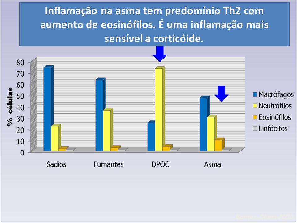Barnes, Chest 2000 Inflamação na asma tem predomínio Th2 com aumento de eosinófilos. É uma inflamação mais sensível a corticóide.