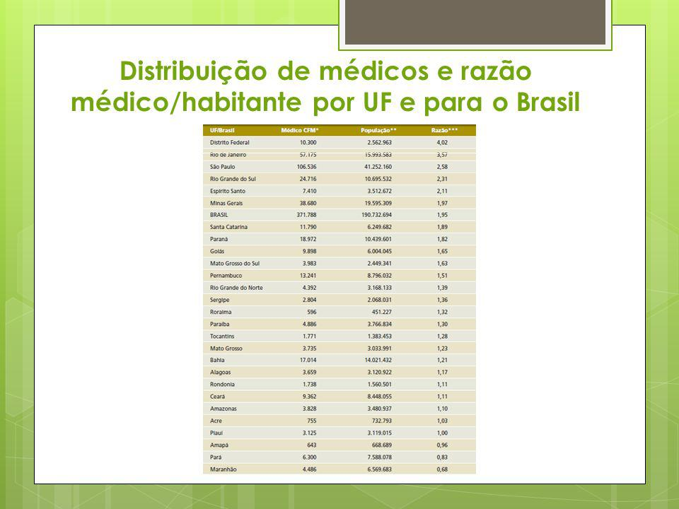 Distribuição de médicos e razão médico/habitante por UF e para o Brasil