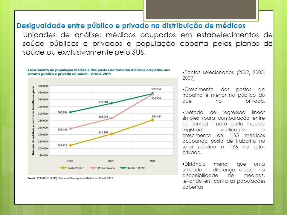 Desigualdade entre público e privado na distribuição de médicos Unidades de análise: médicos ocupados em estabelecimentos de saúde públicos e privados