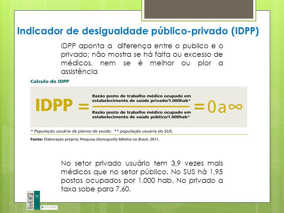 Indicador de desigualdade público-privado (IDPP) IDPP aponta a diferença entre o publico e o privado; não mostra se há falta ou excesso de médicos, ne
