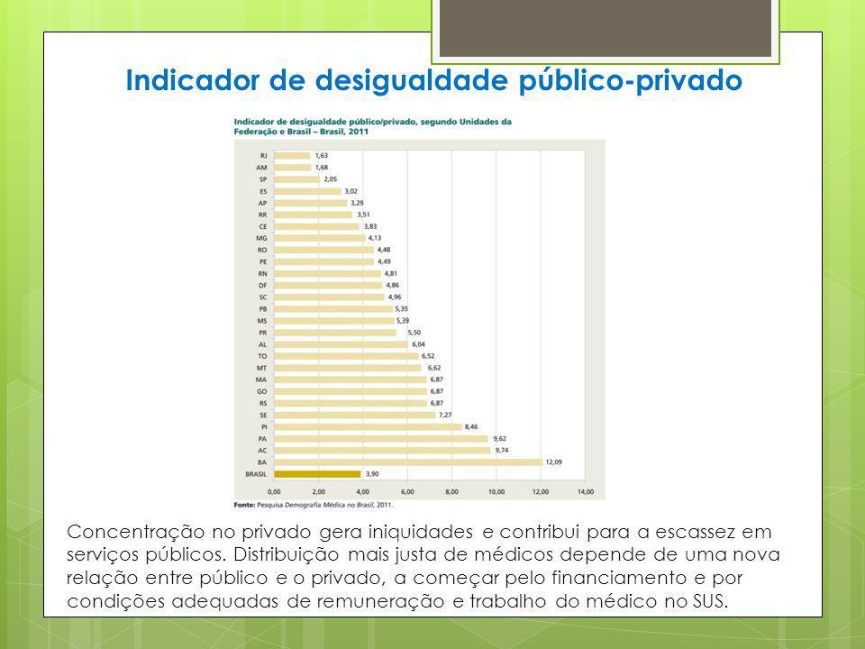 Indicador de desigualdade público-privado Concentração no privado gera iniquidades e contribui para a escassez em serviços públicos. Distribuição mais