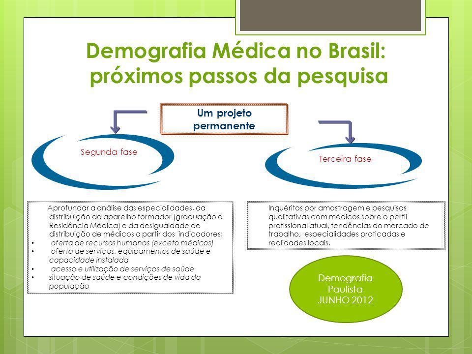 Demografia Médica no Brasil: próximos passos da pesquisa Aprofundar a análise das especialidades, da distribuição do aparelho formador (graduação e Re