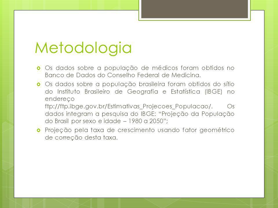 Metodologia Os dados sobre a população de médicos foram obtidos no Banco de Dados do Conselho Federal de Medicina. Os dados sobre a população brasilei