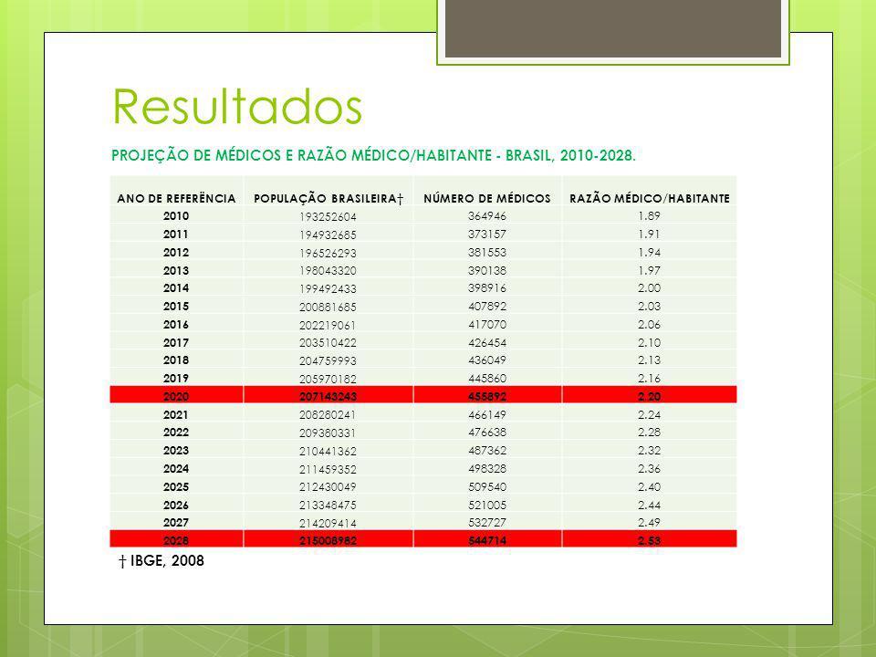 Resultados ANO DE REFERËNCIAPOPULAÇÃO BRASILEIRANÚMERO DE MÉDICOSRAZÃO MÉDICO/HABITANTE 2010 193252604 3649461.89 2011 194932685 3731571.91 2012 19652