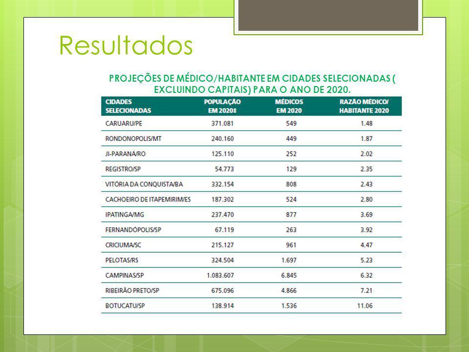 Resultados PROJEÇÕES DE MÉDICO/HABITANTE EM CIDADES SELECIONADAS ( EXCLUINDO CAPITAIS) PARA O ANO DE 2020.