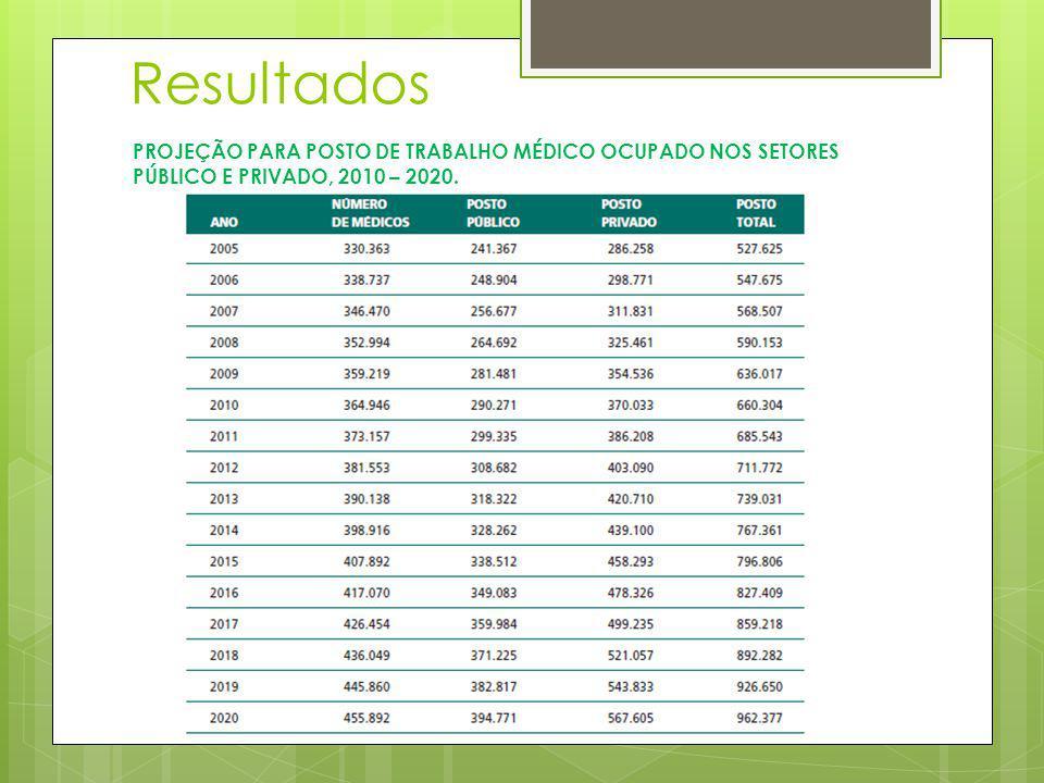 PROJEÇÃO PARA POSTO DE TRABALHO MÉDICO OCUPADO NOS SETORES PÚBLICO E PRIVADO, 2010 – 2020. Resultados
