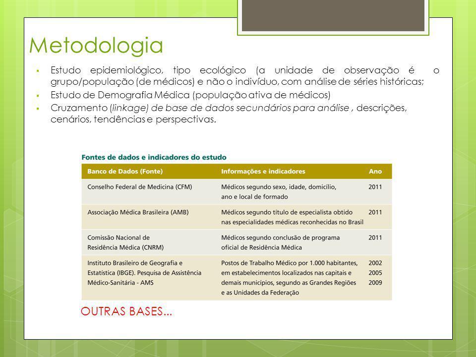 Metodologia Estudo epidemiológico, tipo ecológico (a unidade de observação é o grupo/população (de médicos) e não o indivíduo, com análise de séries h