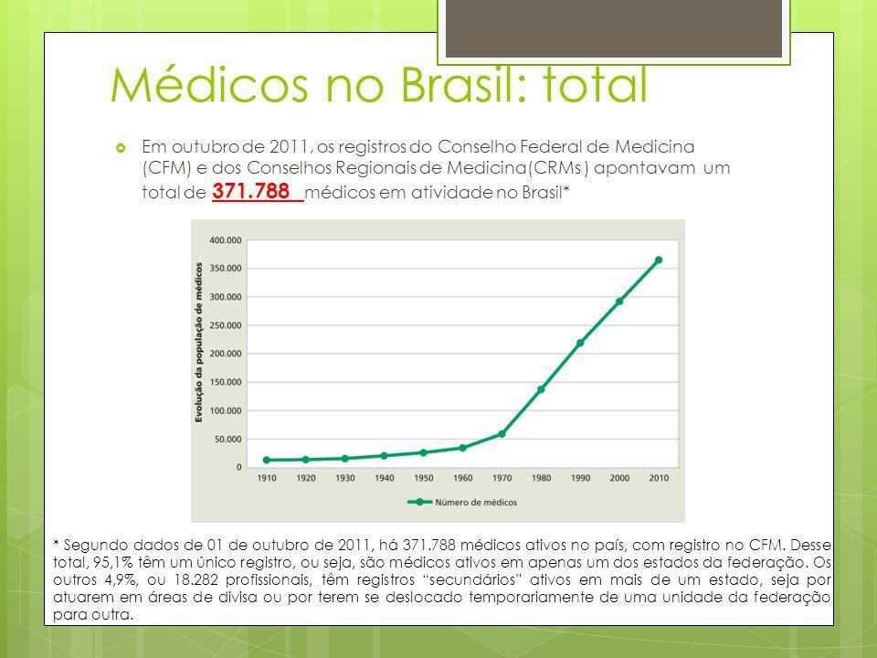Médicos no Brasil: total Em outubro de 2011, os registros do Conselho Federal de Medicina (CFM) e dos Conselhos Regionais de Medicina(CRMs ) apontavam