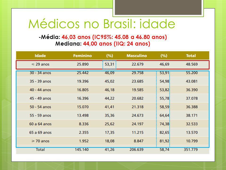 Médicos no Brasil: idade -Média: 46,03 anos (IC95%: 45.08 a 46.80 anos) Mediana: 44,00 anos (IIQ: 24 anos)