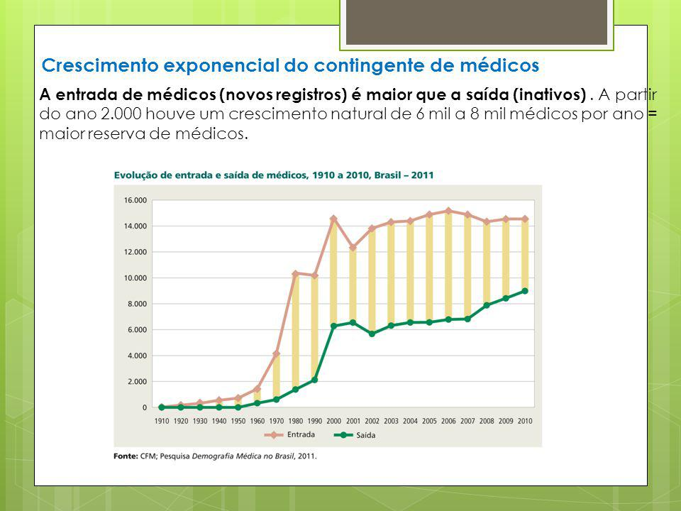 Crescimento exponencial do contingente de médicos A entrada de médicos (novos registros) é maior que a saída (inativos). A partir do ano 2.000 houve u